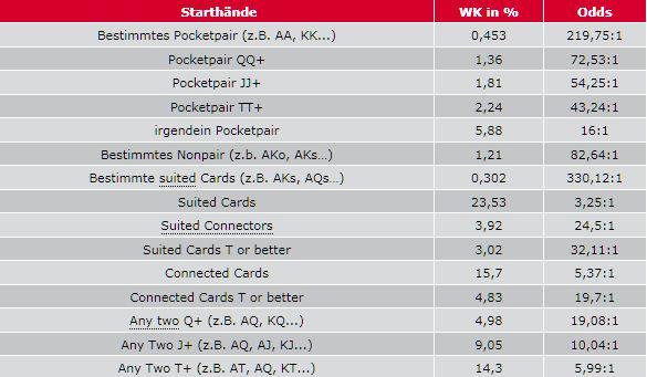 wahrscheinlichkeit poker